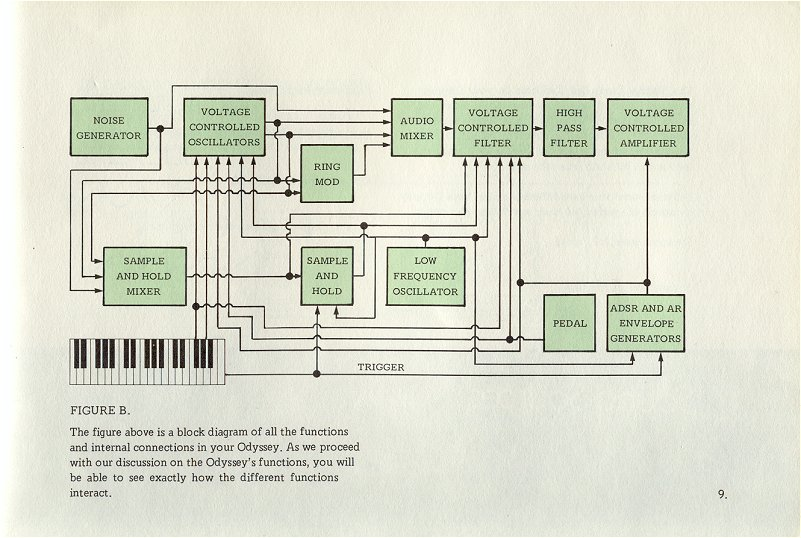 synthfool docs arp odyssey arp odyssey usermanual rh synthfool com ARP Odyssey Back arp odyssey owners manual